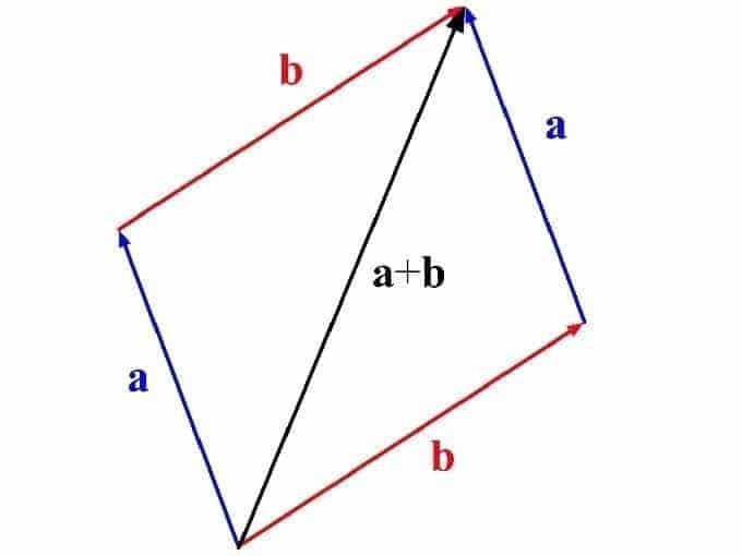 Kaip apskaičiuoti perimetrą ir plotą: kvadrato, stačiakampio, lygiašonio ir nelygiašonio trikampio?