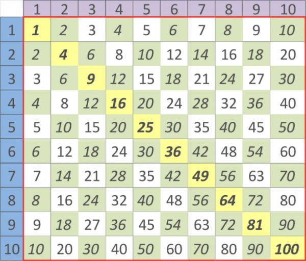 Pitagoro daugybos lentele