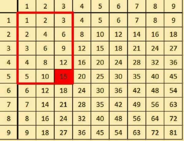 Pitagoro Lentele kaip skaičiuoti